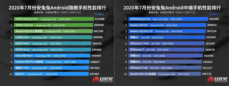antutu classifica smartphone luglio 2020