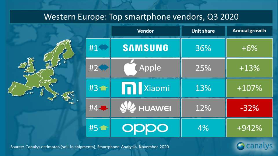 top brand smartphone q3 2020 europa occidentale