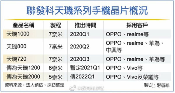 mediatek dimensity 1200 e 2000 oppo