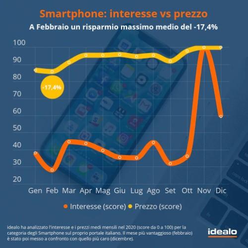smartphone italia interesse vs prezzo
