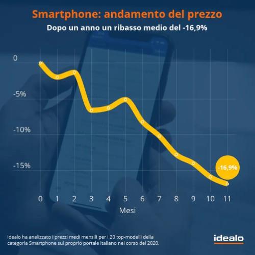 smartphone italia andamento prezzo