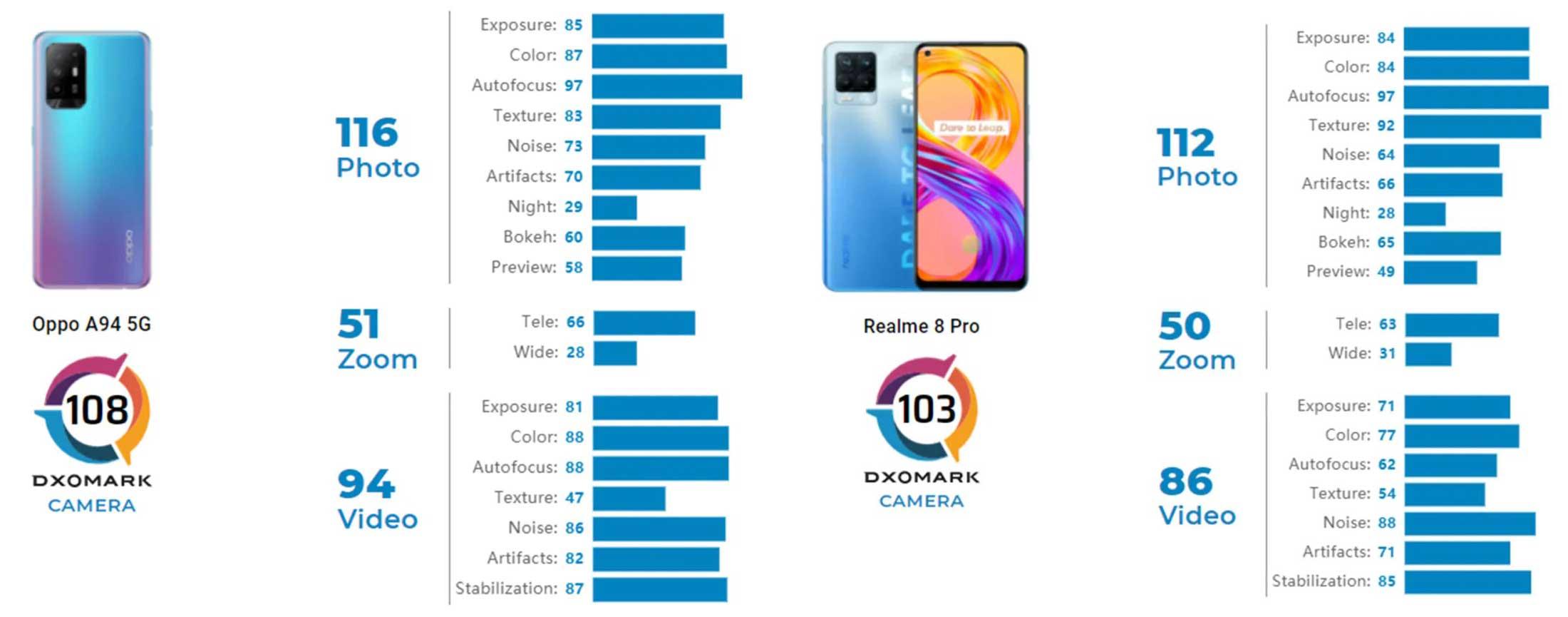dxomark oppo a94 5g e realme 8 pro
