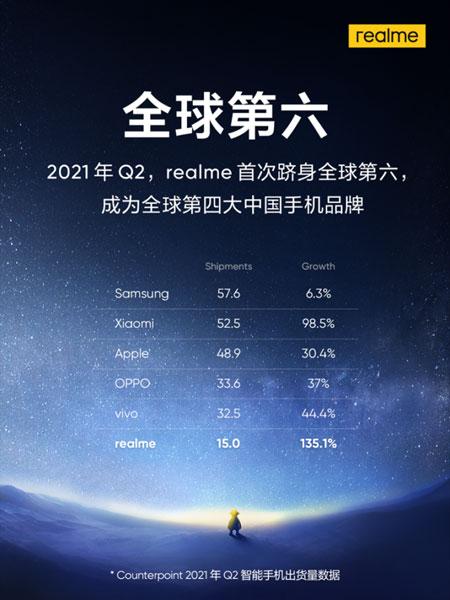 realme classifica brand smartphone 2021